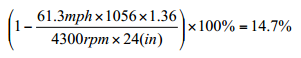 Algorithm (2)